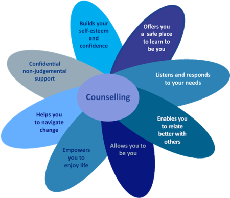 councelling at workplace Workplace counselling can be defined as the provision of psychological therapy for employees of an organization that is paid for by the employer.